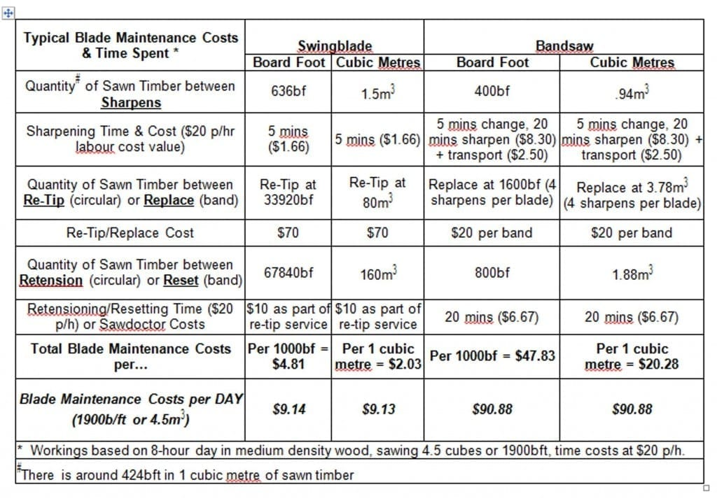 Comparison of Swingmill and Bandsaw Blade Maintenance Costs