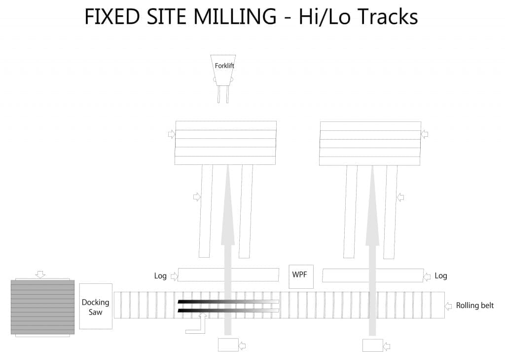 Fixed Site Diagram for Hi/Lo Track Set-up.