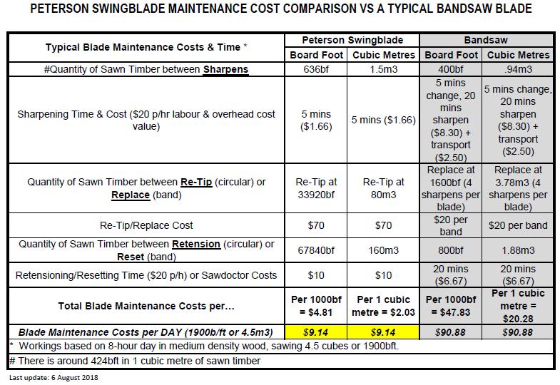 cost comparison swing versus bandsaw